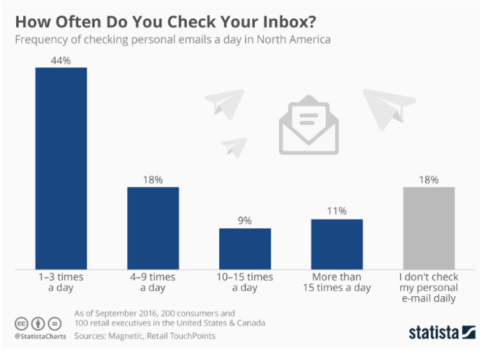 Statista study on email open rates